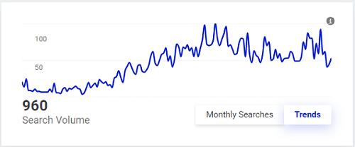 حجم جستجو و trend در kwfinder