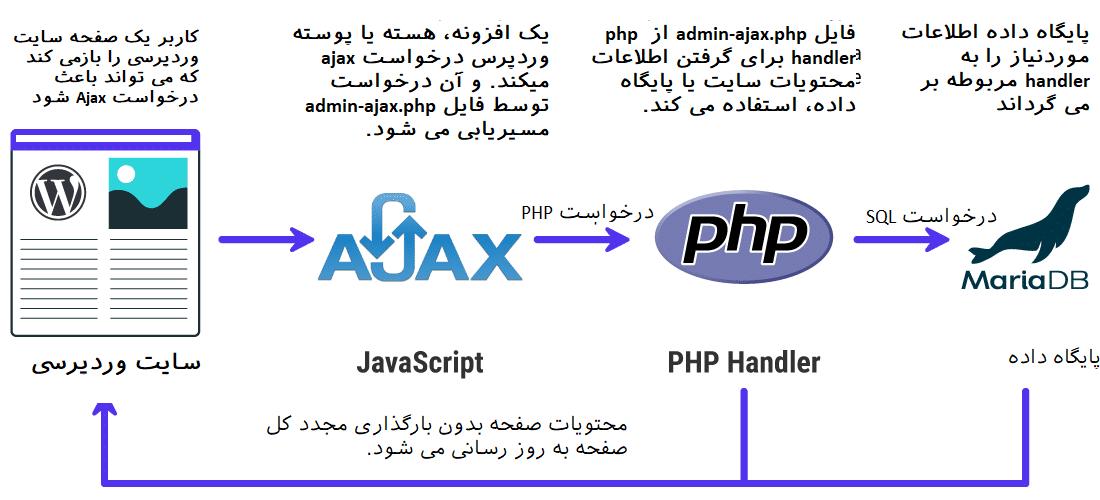 یک نمای کلی از نحوه کار Admin Ajax در وردپرس