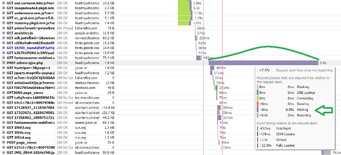 گزارش GTmetrix حاکی از افزایش بالای مصرف admin-ajax.php است